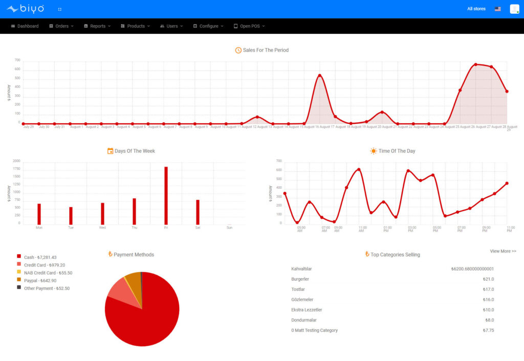 Business intelligence, powered by your point of sale system.
