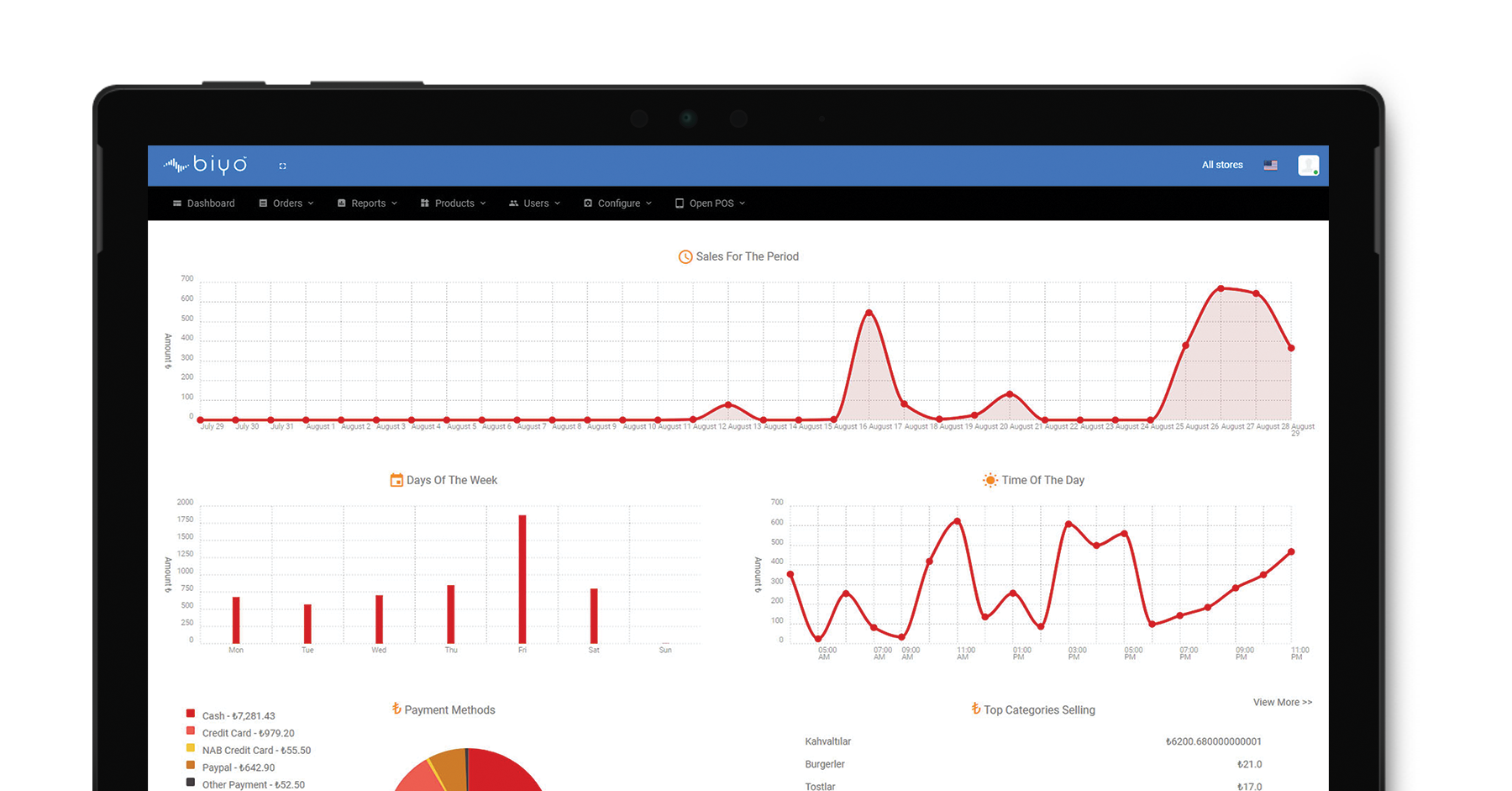 Cloud POS reports